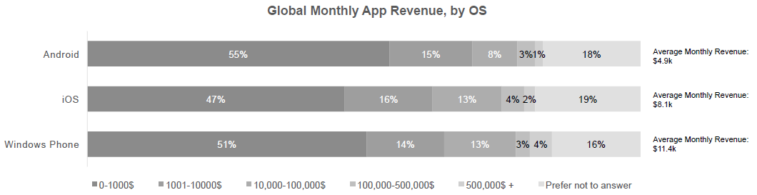 monthly-app-revenue-for-app-developers